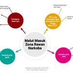 Pejabat Halsel dan Dua Perantara Narkoba Jaringan Makassar Ditangkap