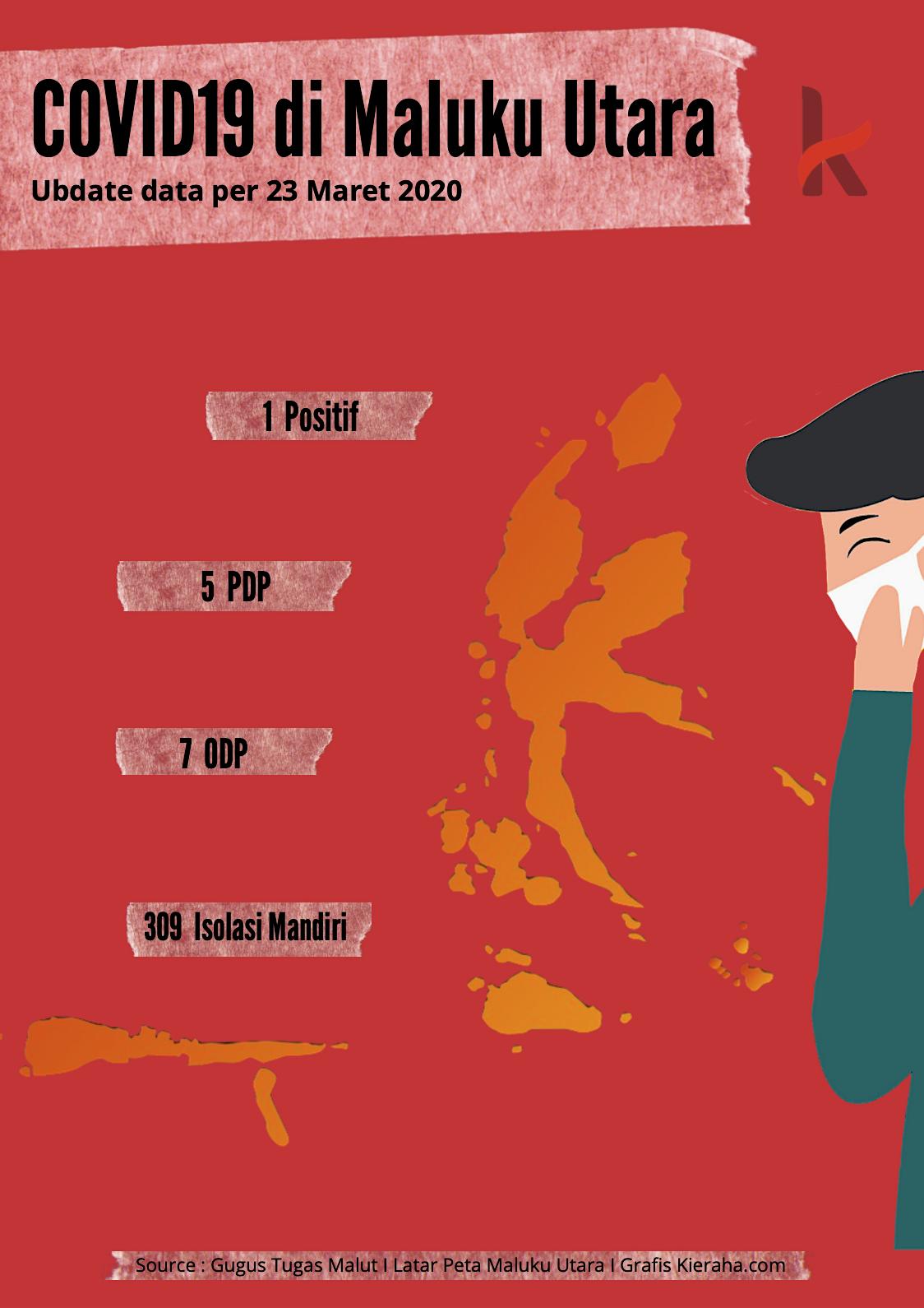1 PDP di Maluku Utara Positif COVID19 Setelah 2 Hari Pulang ke Rumah