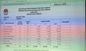 Sebaran DPT Pilkada Ternate 117.120 Orang di 8 Kecamatan