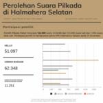 Ini yang Disampaikan USMAN Pasca Terpilih Jadi Bupati Halmahera Selatan